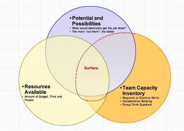 bboi_web - venn diagram