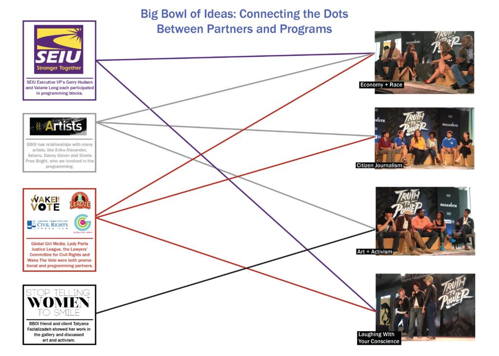 RTV - partnerships diagram v3-01